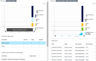 O365 Site Views in Azure Application Insights